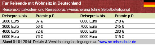 Preistabelle Deutschland